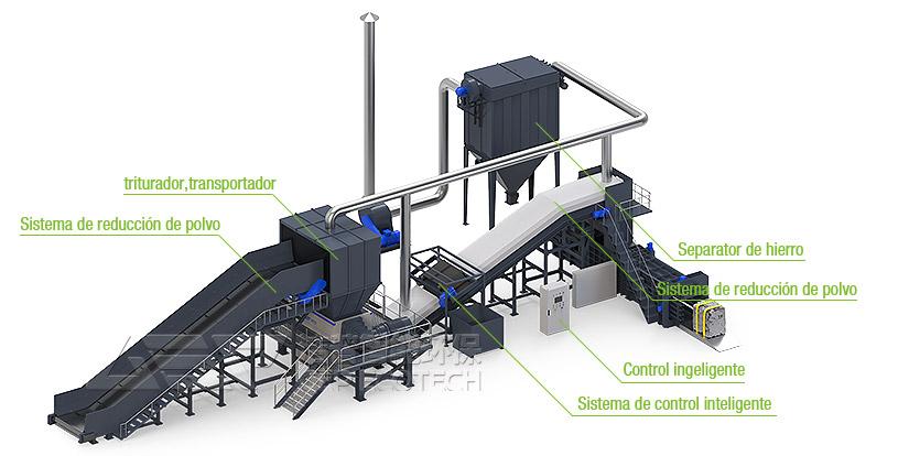 Sistema de línea de producción de trituración y clasificación de basura de gran tamaño