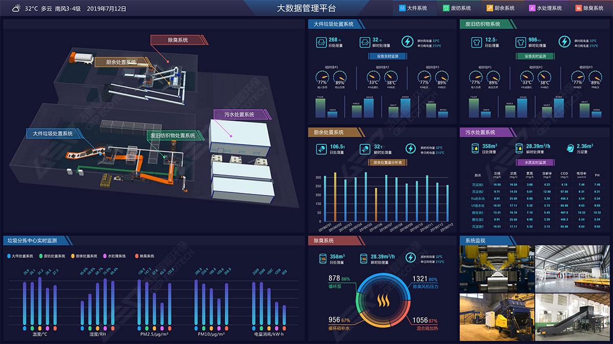 Solución del sistema de monitorización inteligente