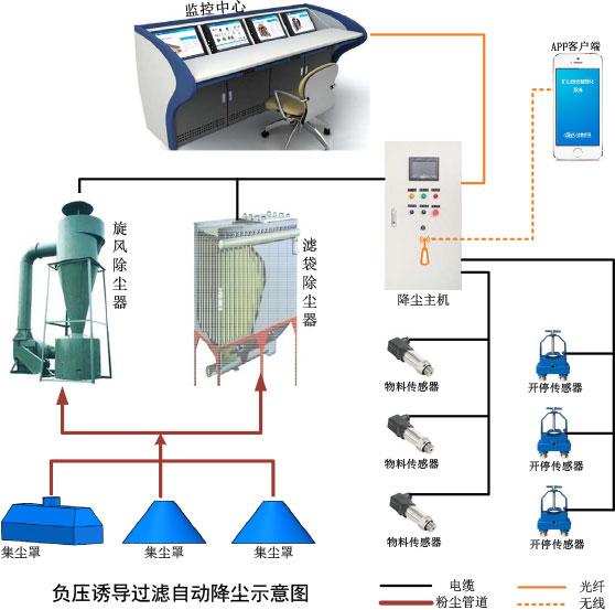 Sistema de supresión de polvo inteligente de minería